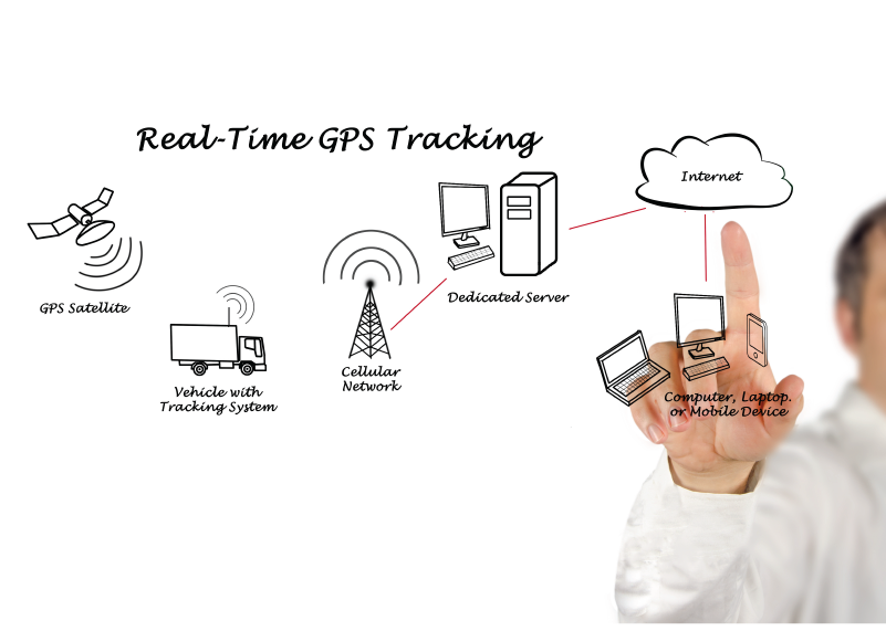 GPS Tracking Infographic | Wiers
